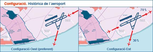 Configuració històrica de l'aeroport de Barcelona